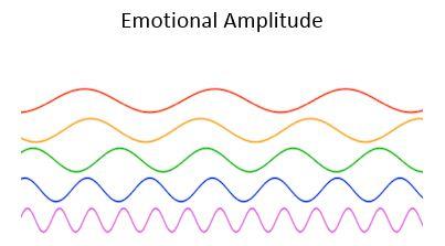 Emotional Amplitude